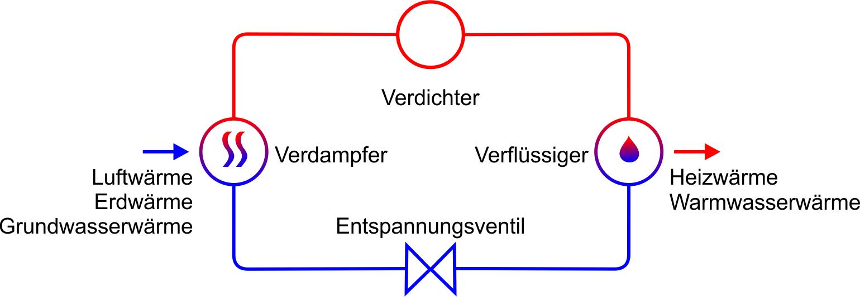 Prinzipskizze einer Wärmepumpe