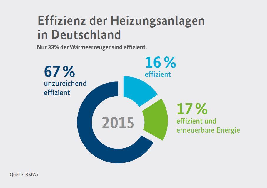 Grafik über die Effizienz deutscher Heizungsanlagen